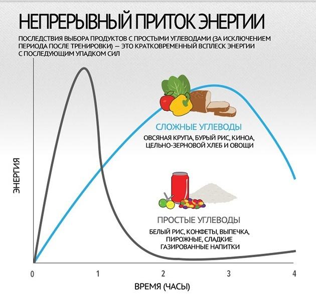 dieta-iifym-polnoe-rukovodstvo-5